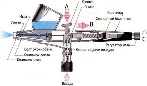 Схематическое строение аэрографов
